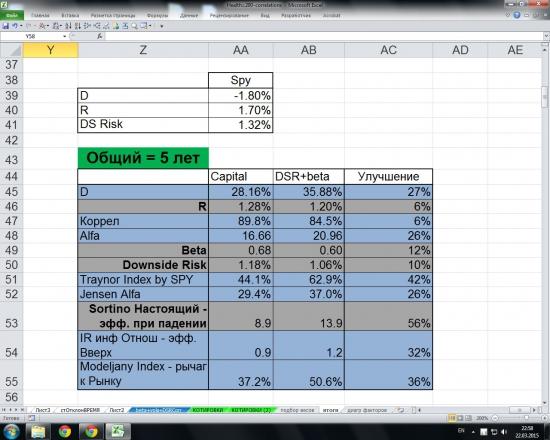 Healthcare 2007-2011. Альтернативные способы взвешивания индексов.