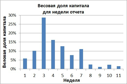 Отчетность амер компаний за 4 кв. 2014 года. Итоги квартала.