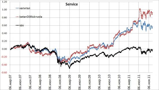 Services 2007-2011. Альтернативные способы взвешивания индексов.