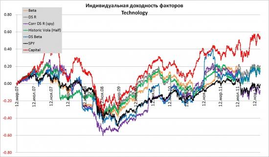 Technology 2007-2011. Альтернативные способы взвешивания индексов.