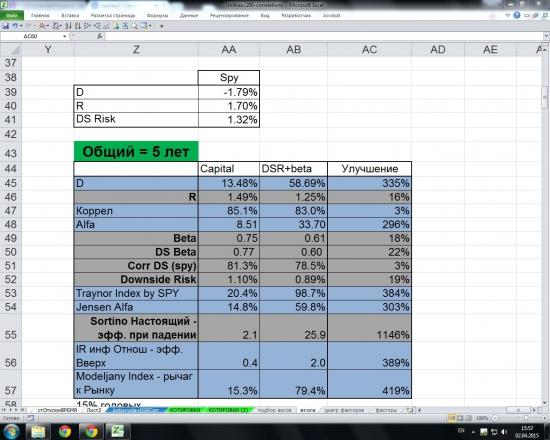 Utilities 2007-2011. Альтернативные способы взвешивания индексов.