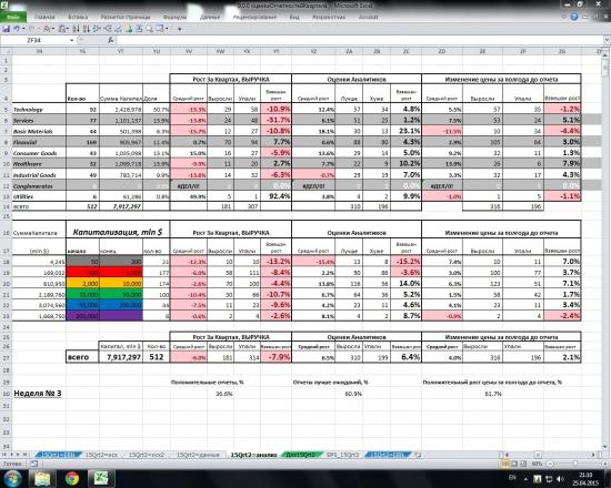 Отчетность амер компаний за 1 кв. 2015 года. 3-ая неделя