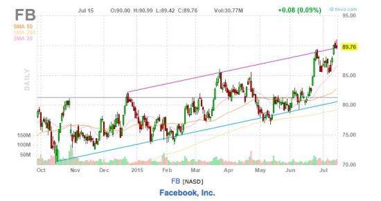 Что думаете про FB? (снова:)