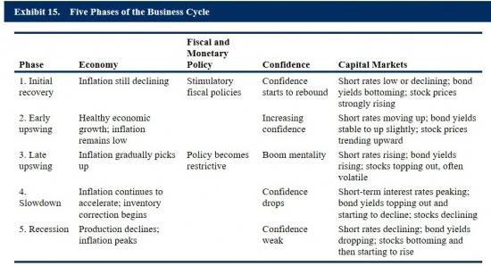 В какой стадии цикла находится экономика России?