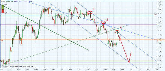 EUR/USD: FOMC и колеблющийся доллар!