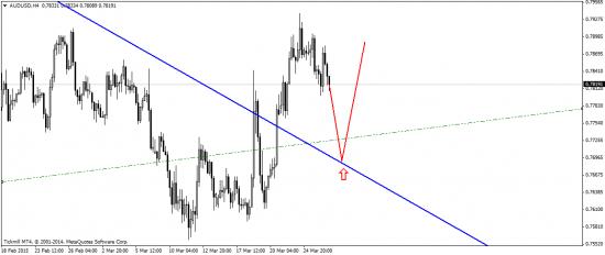 EUR/USD: слабость доллара, как краткосрочное явление!