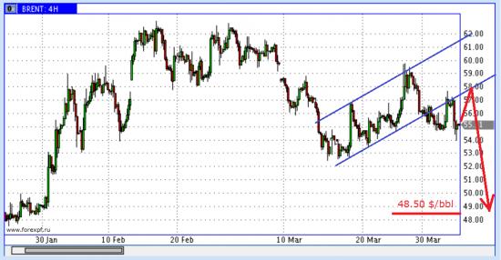 EUR/USD: Временная слабость доллара – временный шанс для евро!