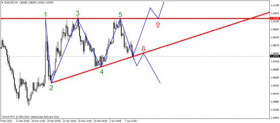 EUR - в треугольнике, а WTI – на юг!