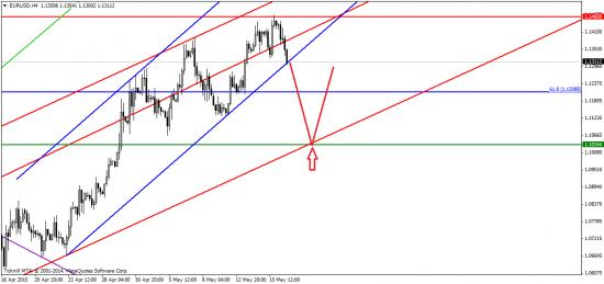 Евро продолжает коррекцию. Надолго ли?