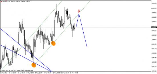 Евро рисует inverse ГиП, или пару слов о FOMC!