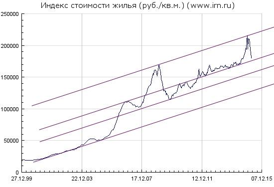Цена на недвижимость в Москве движется в канале
