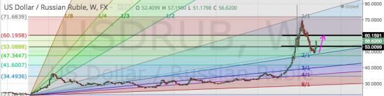 Brent, EUR/USD. USD/RUB куда дальше
