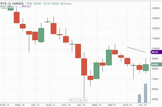 Price action на RIZ5. Обзор недели и уровни на понедельник 2 ноября.