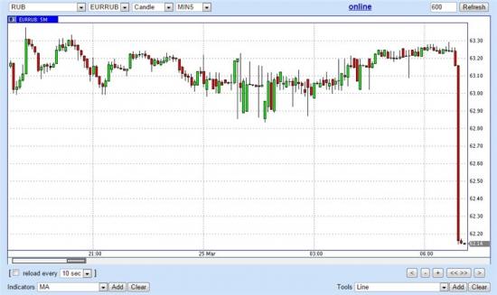 Евро\рубль сегодня с утра. Хорошо пошло!