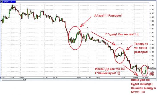 Успешные торговцы нефтью в поисках дна