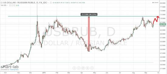 Доллар-рубль: why not?
