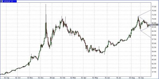 USD/RUR - пружина сжалась - 2