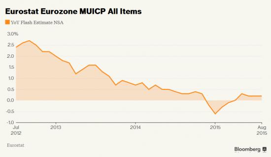 Инфляция в Евросоюзе остается 0,2 процента, ЕЦБ видит риски снижения