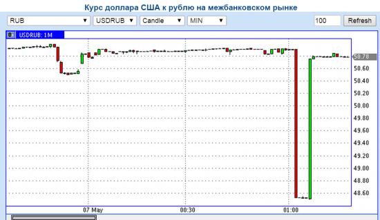 Кто может объяснить полет рубля вниз-вверх