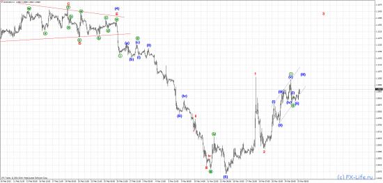 Волновой  прогноз: EUR/USD, GBP/USD, USD/JPY