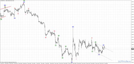 EUR/USD, GBP/USD, USD/JPY