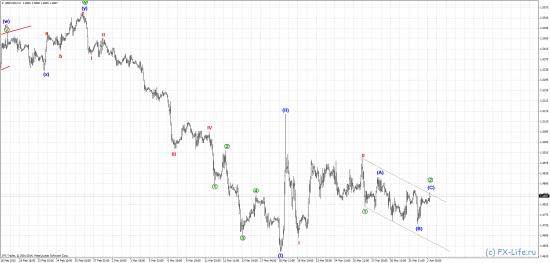 Волновой анализ: EUR/USD, GBP/USD, USD/JPY