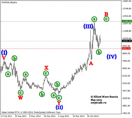 Волновой анализ акций [Weekly]: Норильский никель, Роснефть, ВТБ