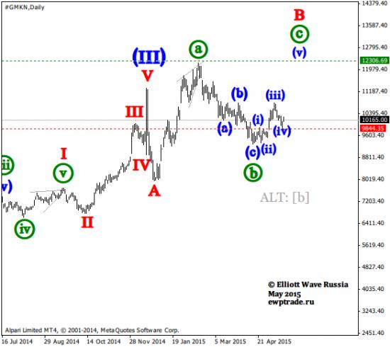 Волновой анализ акций [Daily]: Норильский никель, Роснефть, ВТБ