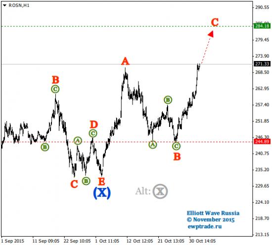 Волновой анализ акций [Intraday]: Роснефть
