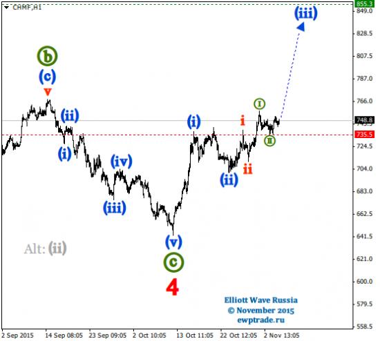 Волновой анализ акций [Intraday]: Северсталь.