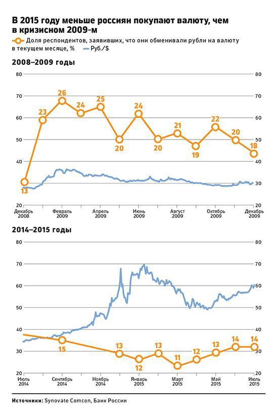 Россияне стали реже покупать валюту