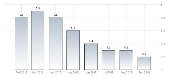 Уровень безработицы в РФ в сентябре