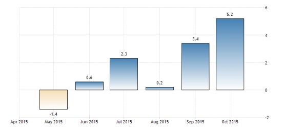 Пром.производство России растет 5 месяц подряд
