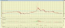 НКНХ-ап и Газпромнефть