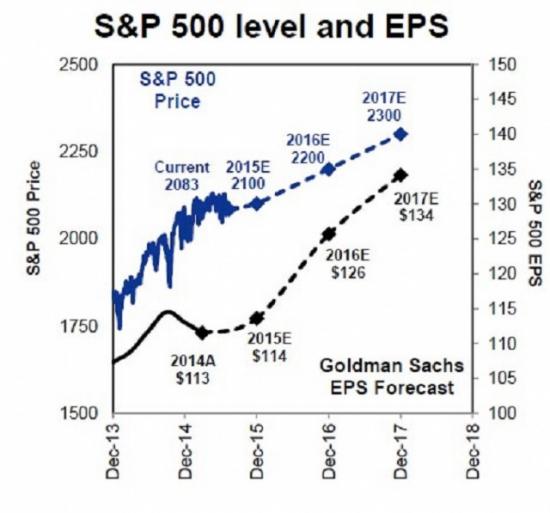 G&S_S&P
