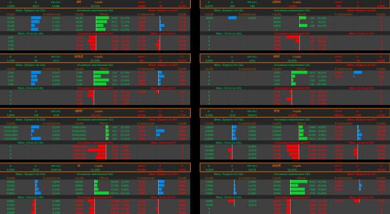 Анализ зон RTS SBRF BR GAZR Si