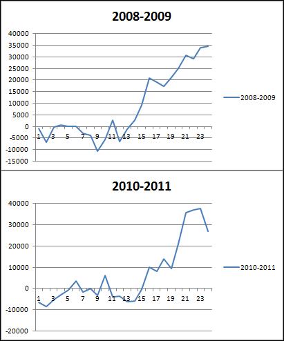 Автоматическая торговля по фьючерсу на индекс DAX