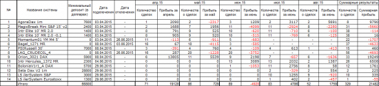Сколько заработал портфель iSystems в августе