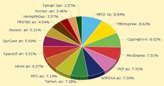 Анализ портфеля