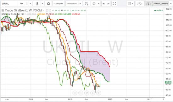 Краткий анализ по нефти
