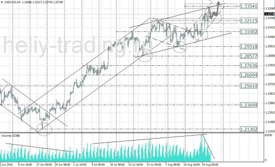 Технический анализ рынка форекс 27.08 - 28.08.2015 г.