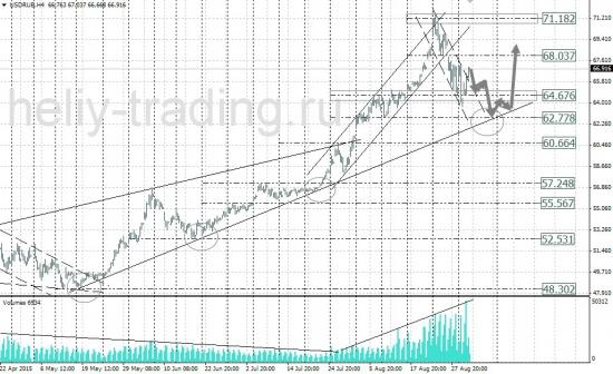 Технический анализ рынка форекс на 03.09 - 04.09.2015 г.