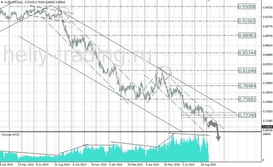 Технический анализ рынка форекс на неделю 07.09 - 11.09.2015 г.