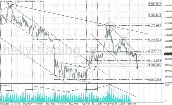 Технический анализ рынка форекс на 08.09 - 09.09.2015 г.