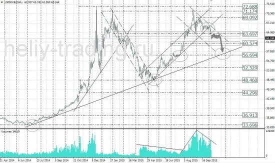 Прогноз рынка форекс на 08.10 - 09.10.2015 г.
