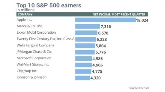 """Будущее в """"розовых очках"""" для американских компаний"""