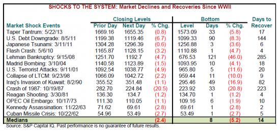 Как быстро рынок восстанавливался после Коллапсов