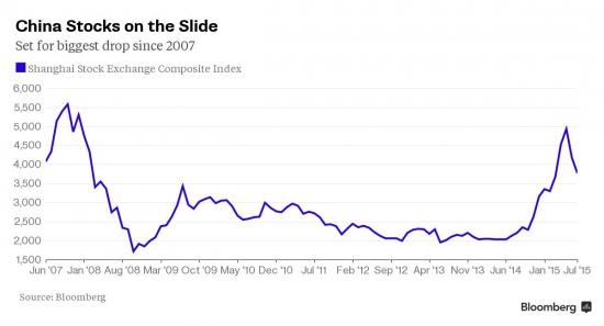 Сегодня самое сильное падение в Китае с 2007г