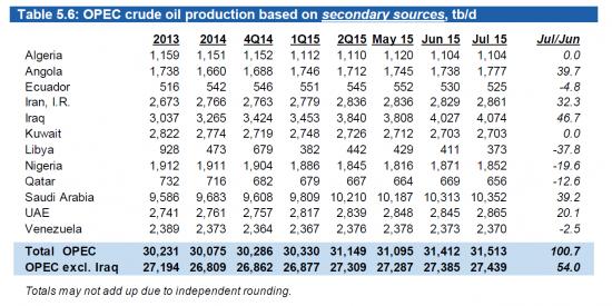 Уровень добычи ОПЕК достиг 3х летнего максимума