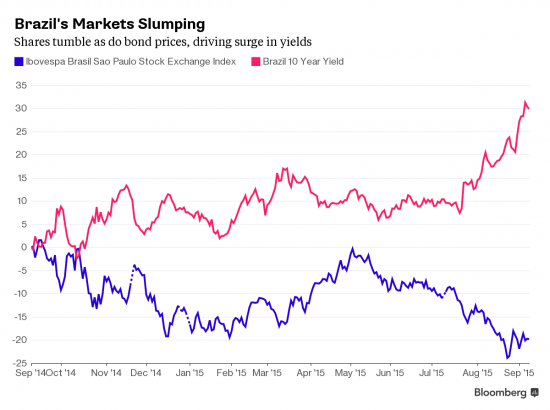 Кредитный рейтинг Бразилии понижен до JUNK!